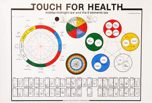 Touch-For-Health-5-Elements-Wheel-Acupuncture-Chart-01-1-e1496291090249